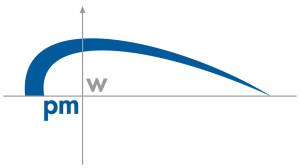 Logo von pmw Gesellschaft für Projektmanagement mbH